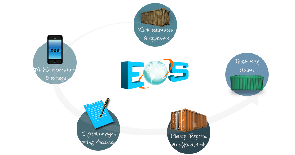 Eos trading system